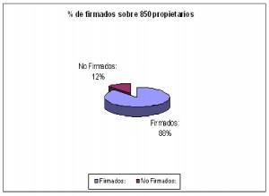 % de firmas sobre 850 propietarios